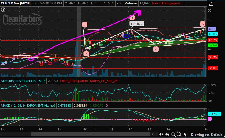 Breakdown of the $CLH