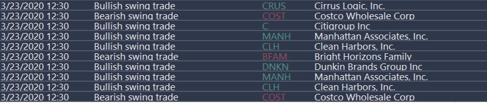 Breakdown of the $DNKN